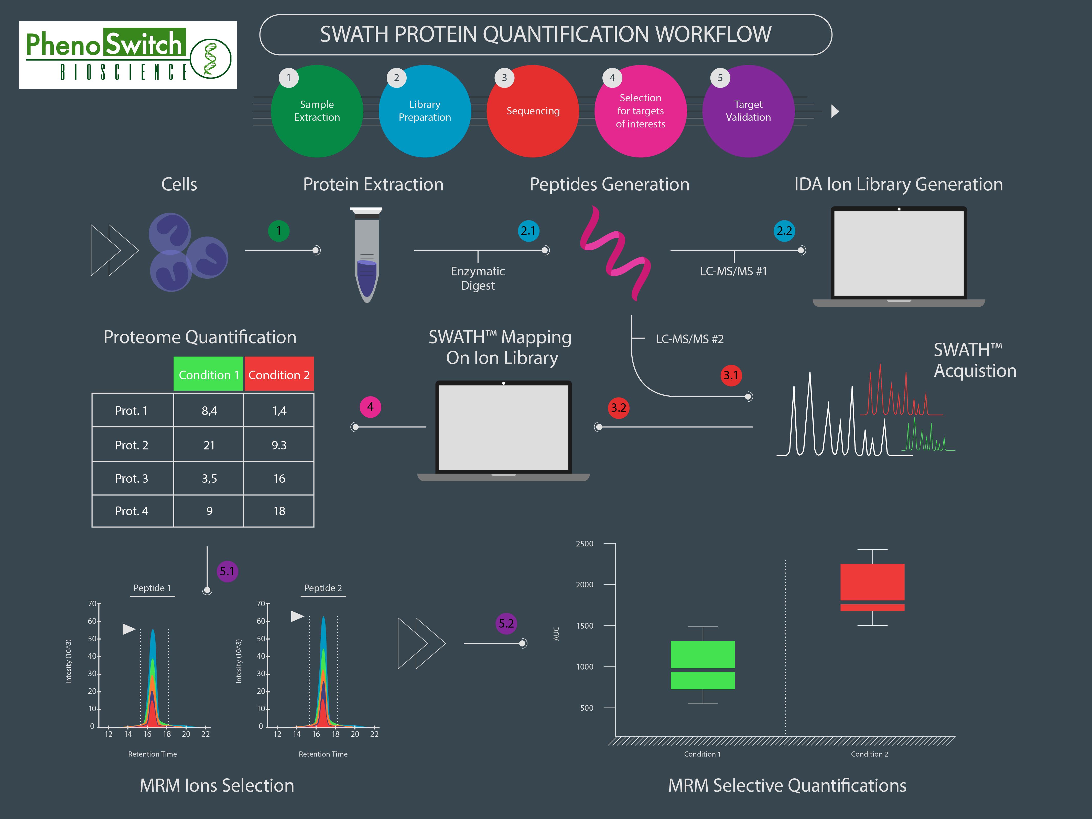 SWATH Proteomics workflow