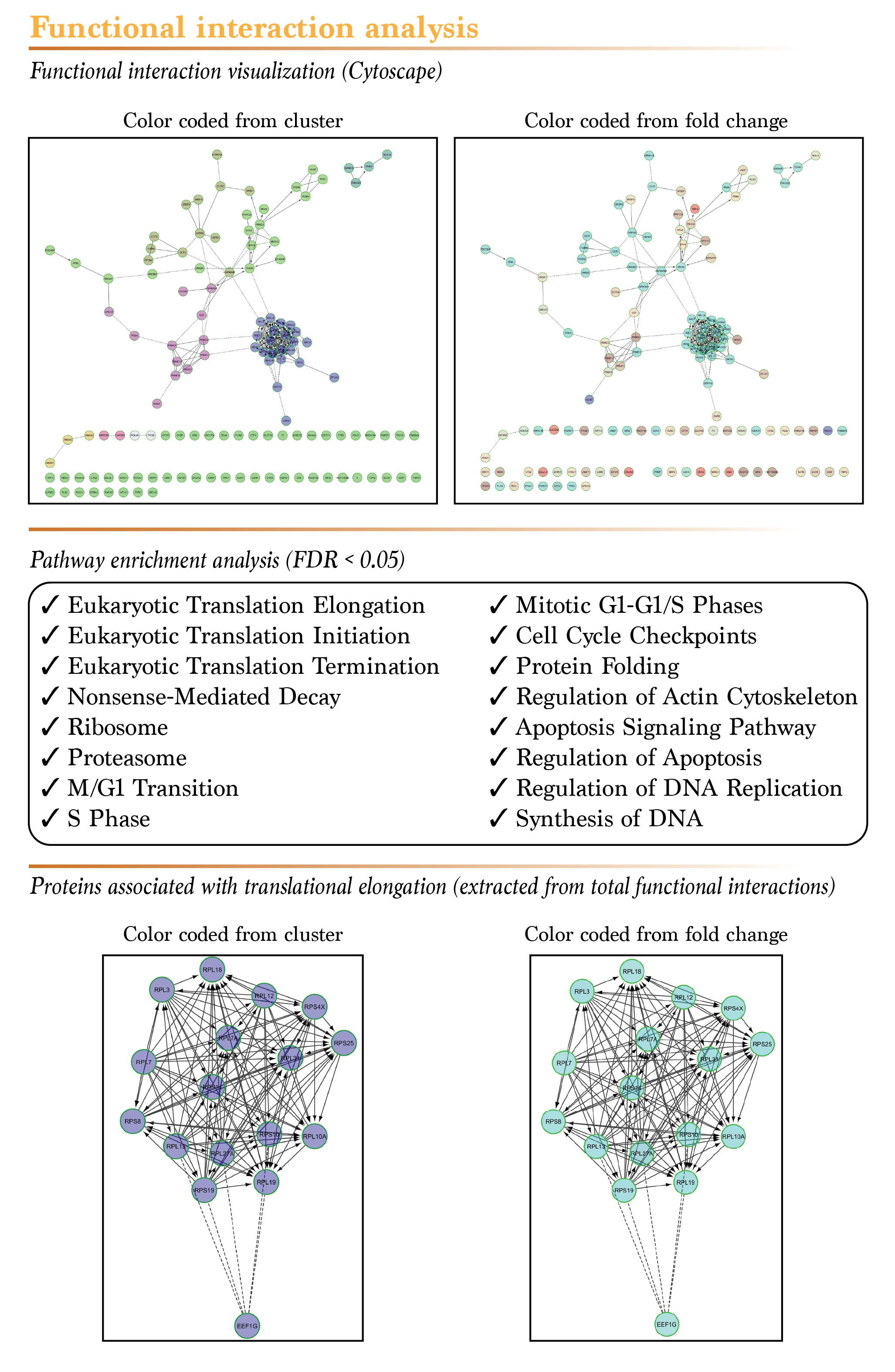 Mass spectrometry proteomics services gene ontology