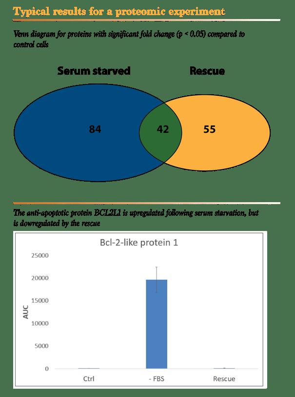 Mass spectrometry proteomics services Venn diagram